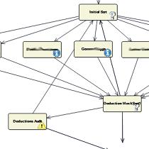 Graphical Workflow Designer