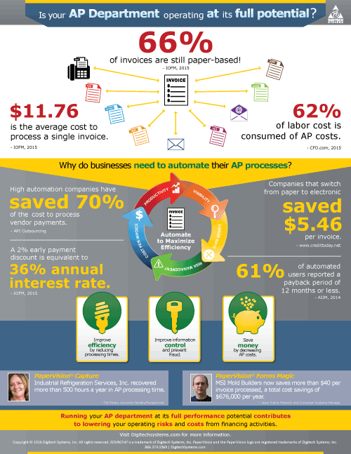 Accounts Payable Infographic